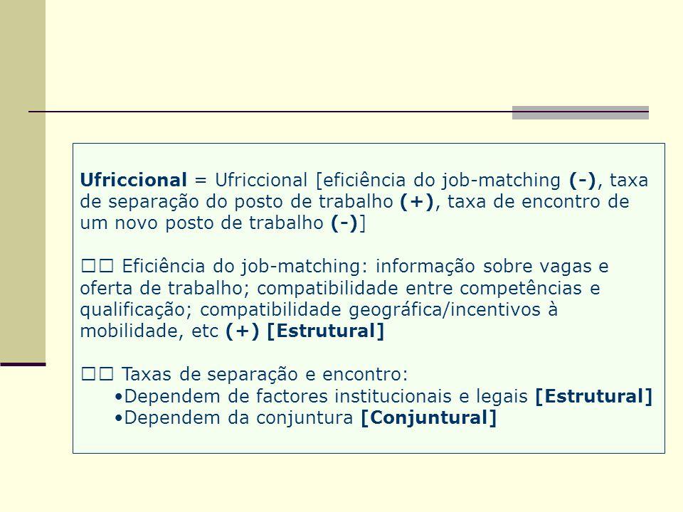 Ufriccional = Ufriccional [eficiência do job-matching (-), taxa de separação do posto de trabalho (+), taxa de encontro de um novo posto de trabalho (-)]